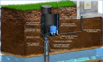 Как обустроить скважину на воду после бурения