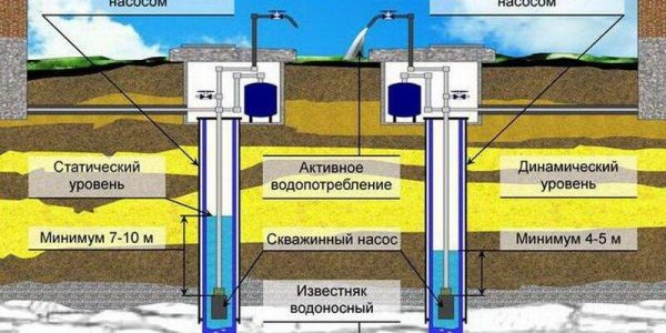 Как определить скважинный уровень воды