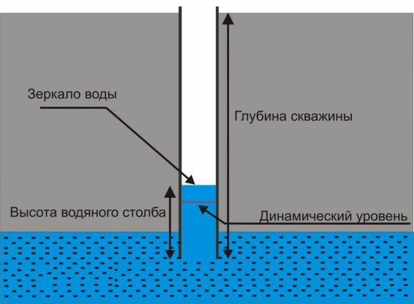 Как определить зеркало воды скважины